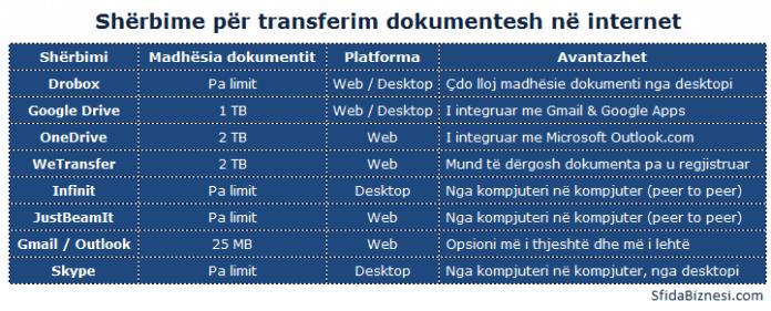 Sherbimet per transferim dokumentash ne internet