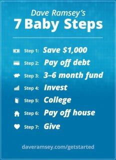 7 hapa drejt suksesit të qëndrueshëm financiar sipas Dave Ramsey