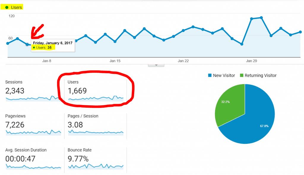 Vizitoret e faqes tuaj sipas Google Analytics